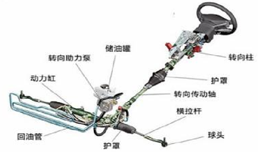 2016年中国汽车转向系统行业市场现状及发展前景预测